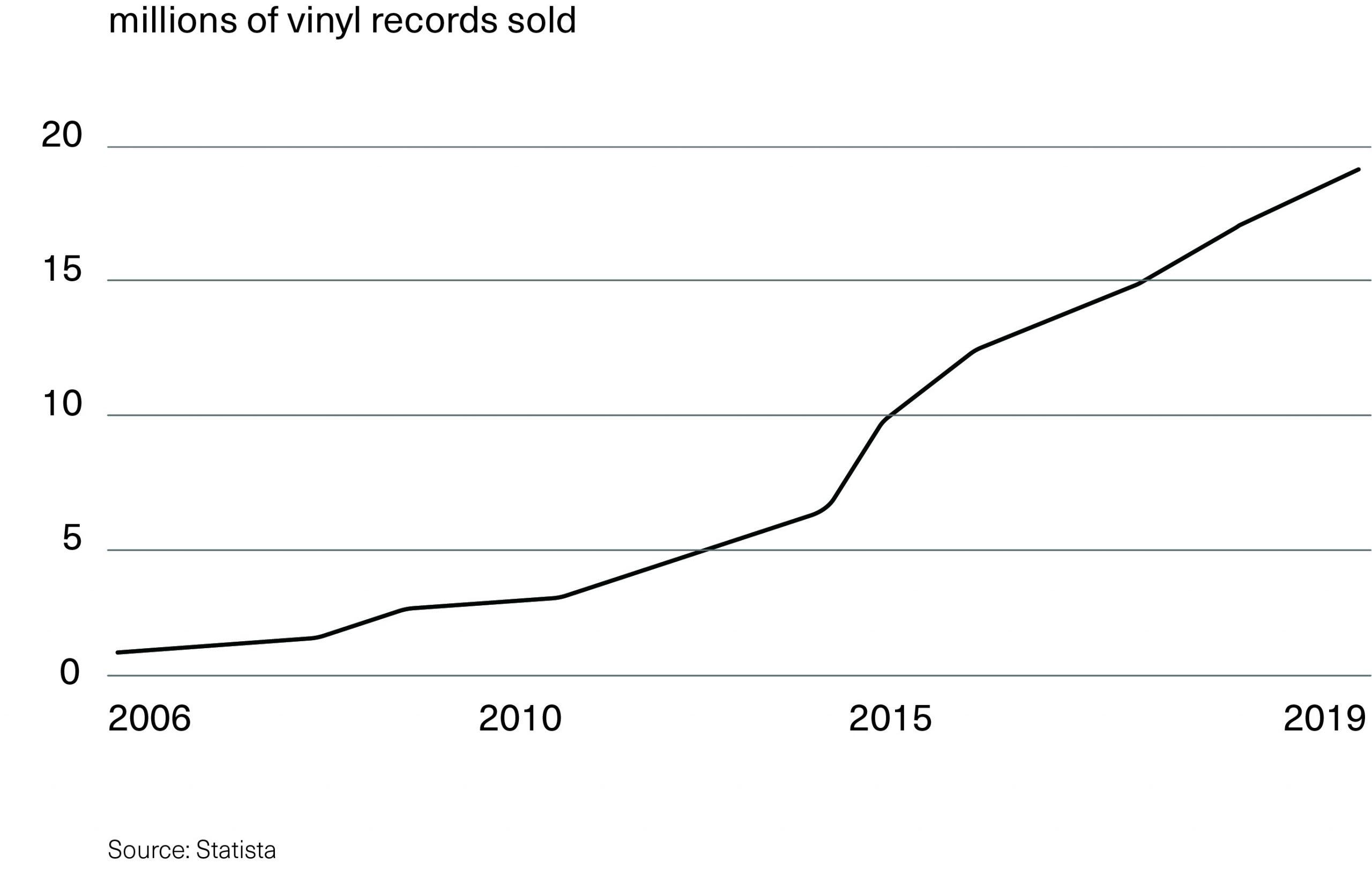 vinyl-stats-2